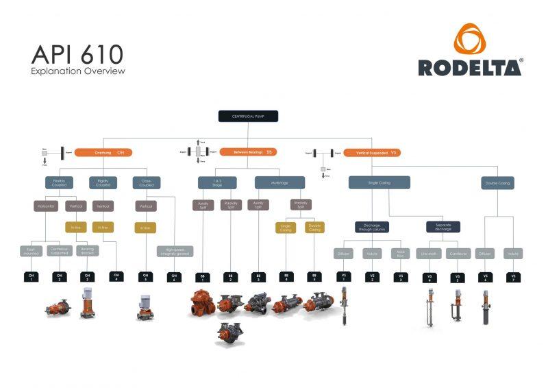 API 610 pump configuration explanation