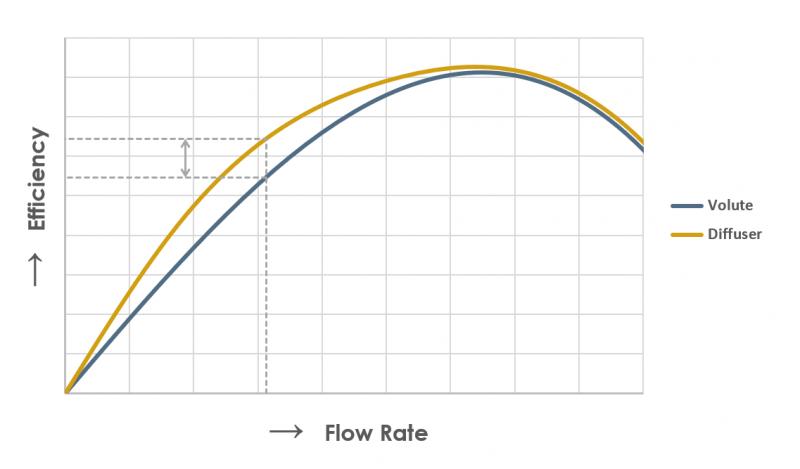 Efficiency curve diffuser volute