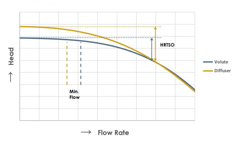 Head curve diffuser volute