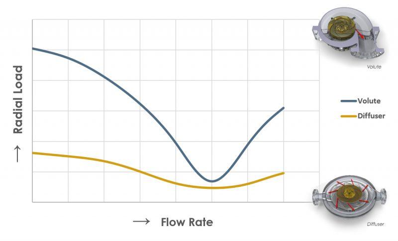 Radial load diffuser