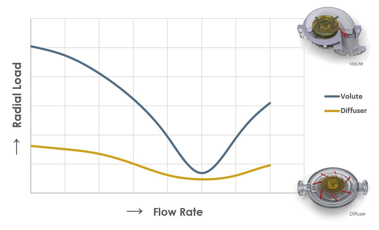 Explanation diffuser pump advantages over volute pumps - Rodelta