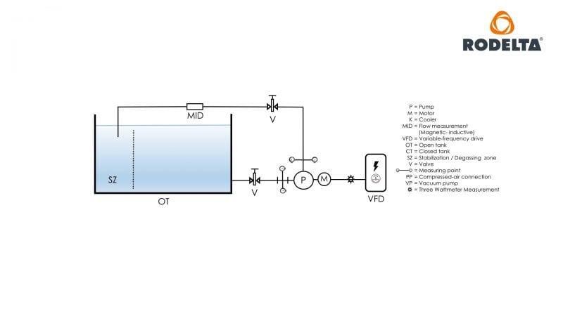 BB pump test lab