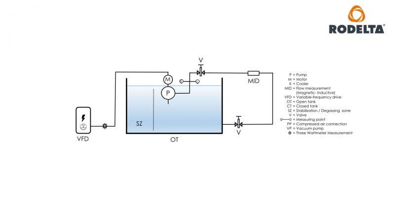 VS pump test lab