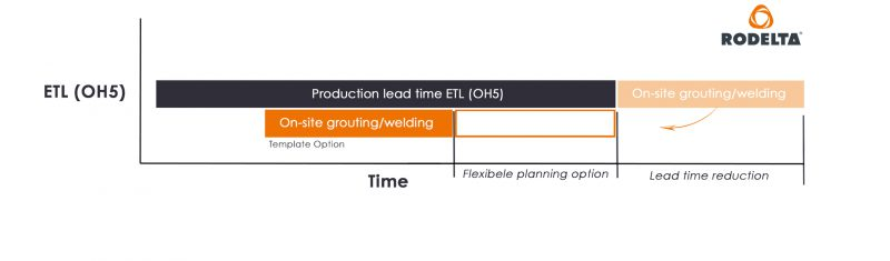 Pump lead time reduction
